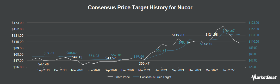 Price Target History for Nucor (NYSE:NUE)