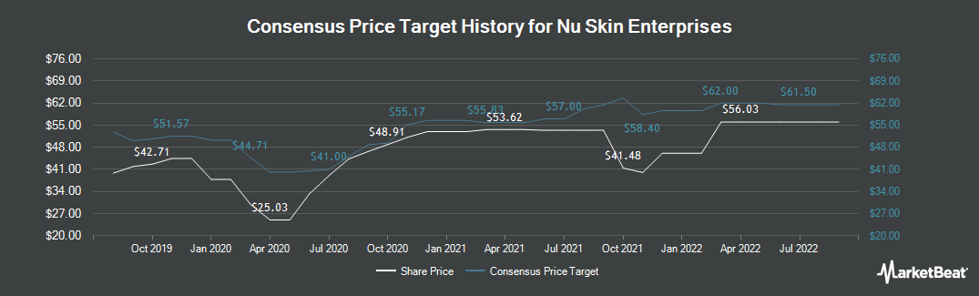 Price Target History for Nu Skin Enterprises (NYSE:NUS)