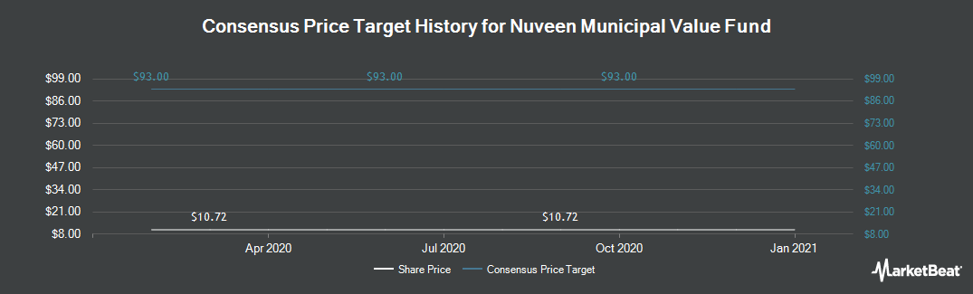Price Target History for Nuveen AMT-Free Municipal Value Fund (NYSE:NUV)
