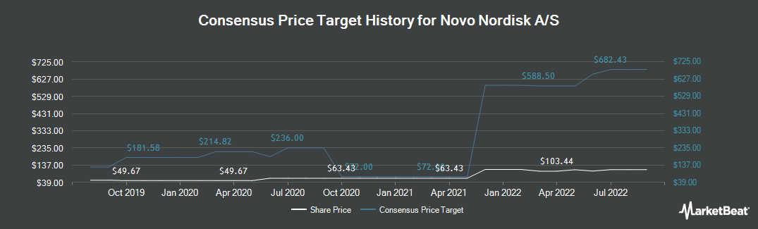 Price Target History for Novo Nordisk (NYSE:NVO)