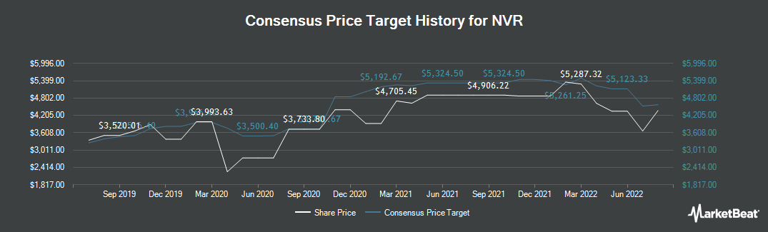 Price Target History for NVR (NYSE:NVR)