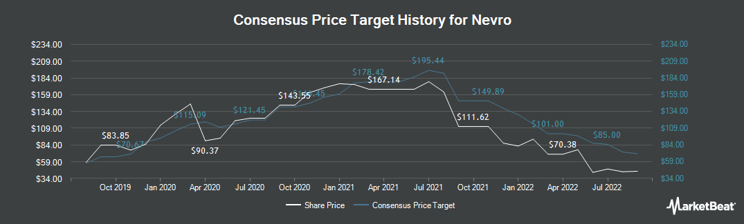 Price Target History for Nevro (NYSE:NVRO)