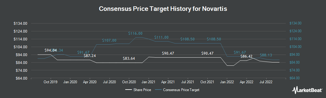 Price Target History for Novartis (NYSE:NVS)