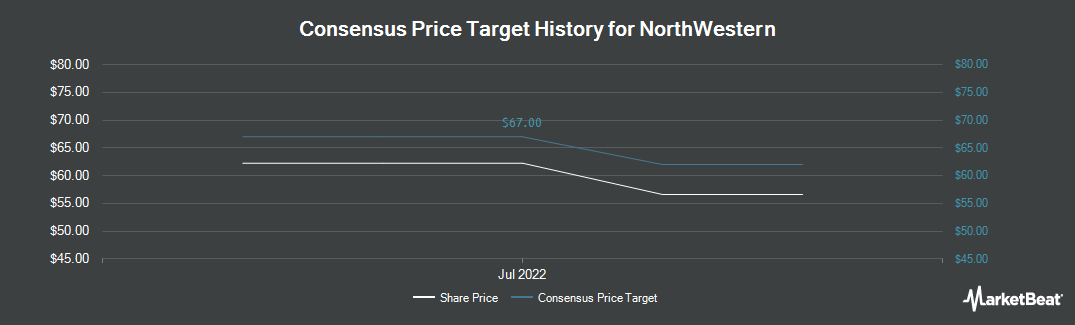 Price Target History for NorthWestern Corporation (NYSE:NWE)