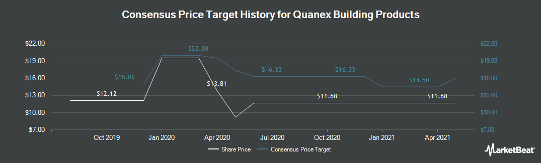 Price Target History for Quanex Building Products (NYSE:NX)
