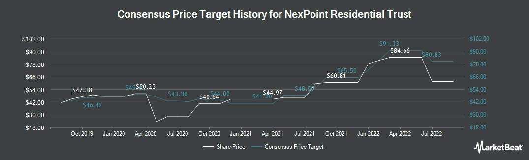 Price Target History for NexPoint Residential Trst (NYSE:NXRT)