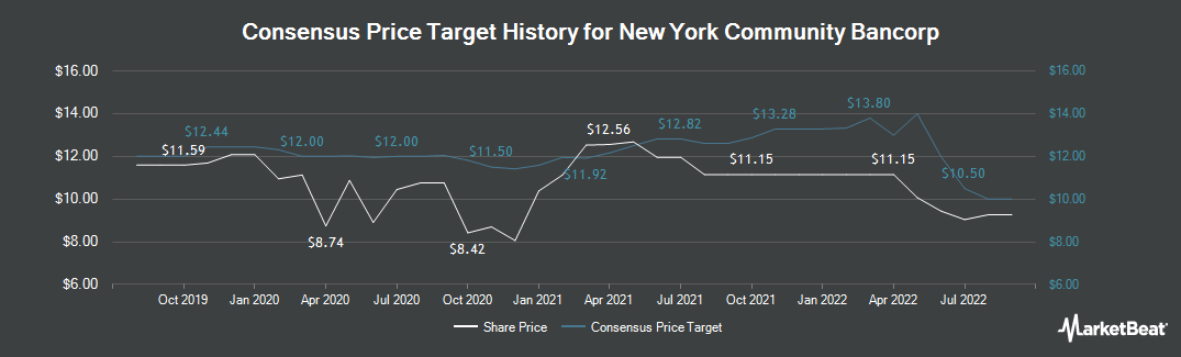 Price Target History for New York Community Bancorp (NYSE:NYCB)