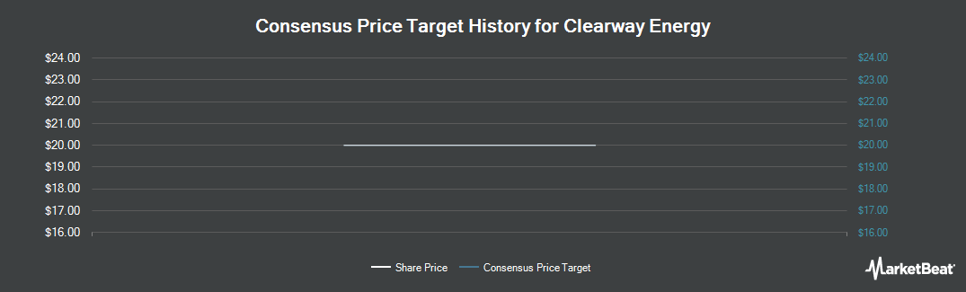 Price Target History for NRG Yield (NYSE:NYLD)