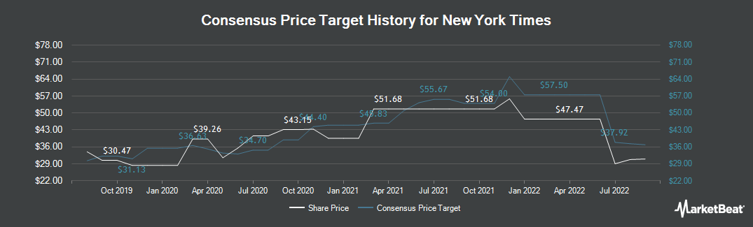 Price Target History for New York Times Company (The) (NYSE:NYT)