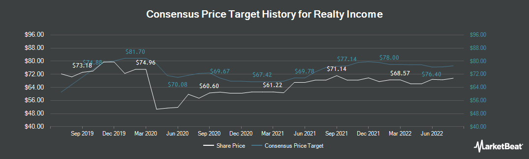 Price Target History for Realty Income (NYSE:O)