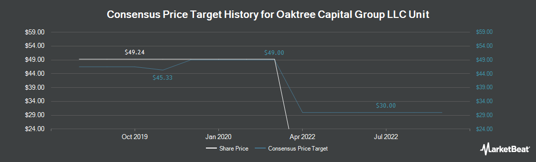 Price Target History for Oaktree Capital Group (NYSE:OAK)