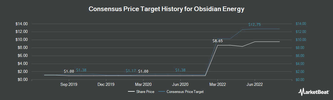 Price Target History for Obsidian Energy (NYSE:OBE)