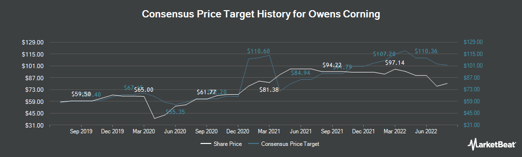 Price Target History for Owens Corning (NYSE:OC)