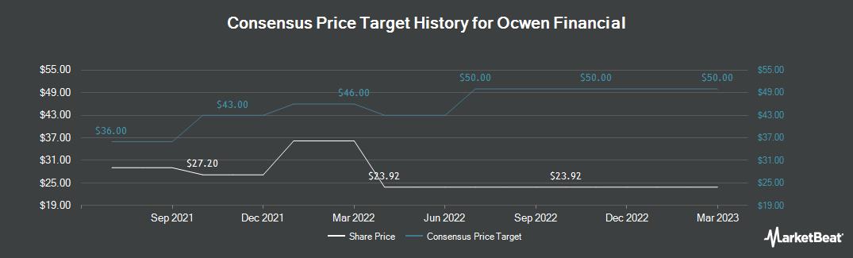 Price Target History for Ocwen (NYSE:OCN)