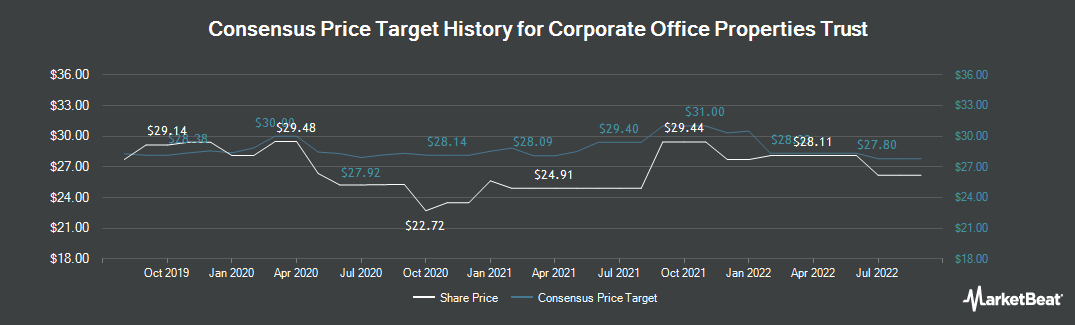 Price Target History for Corporate Office Properties Trust (NYSE:OFC)