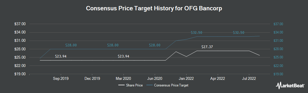 Price Target History for OFG Bancorp (NYSE:OFG)