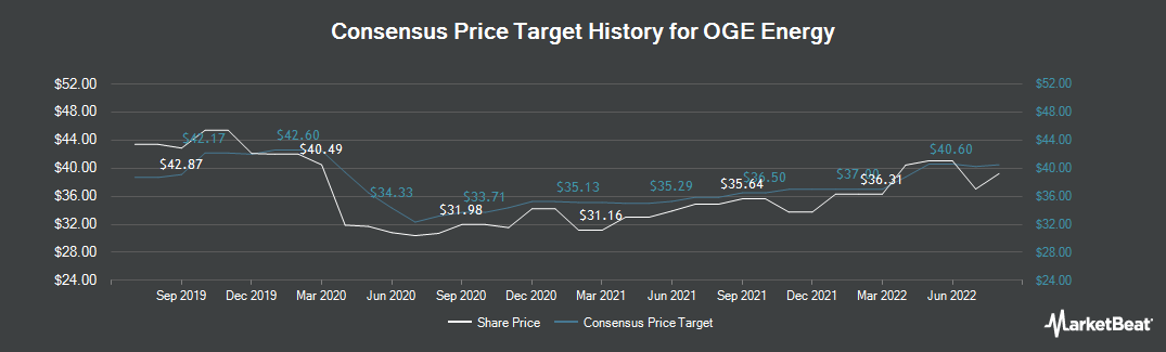 Price Target History for OGE Energy (NYSE:OGE)