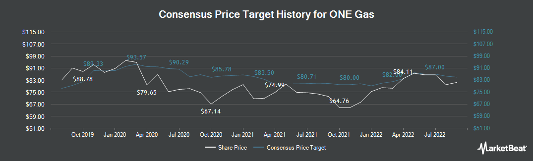 Price Target History for ONE Gas (NYSE:OGS)