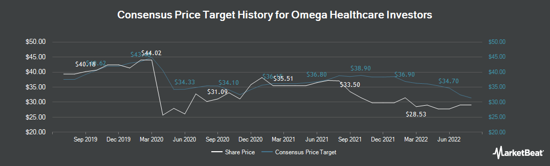 Price Target History for Omega Healthcare Investors (NYSE:OHI)