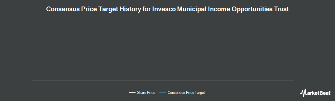 Price Target History for Invesco Municipal Income Opportunities Trust (NYSE:OIA)