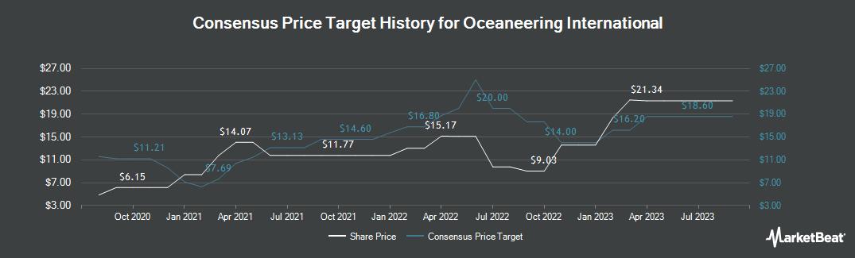 Price Target History for Oceaneering International (NYSE:OII)