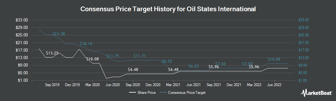 Price Target History for Oil States International (NYSE:OIS)