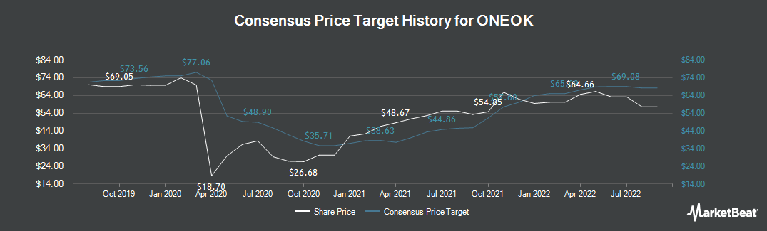 Price Target History for ONEOK (NYSE:OKE)
