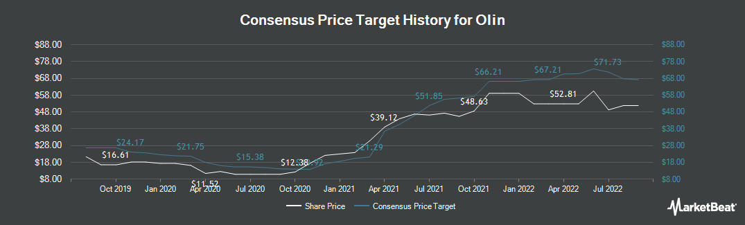 Price Target History for Olin (NYSE:OLN)