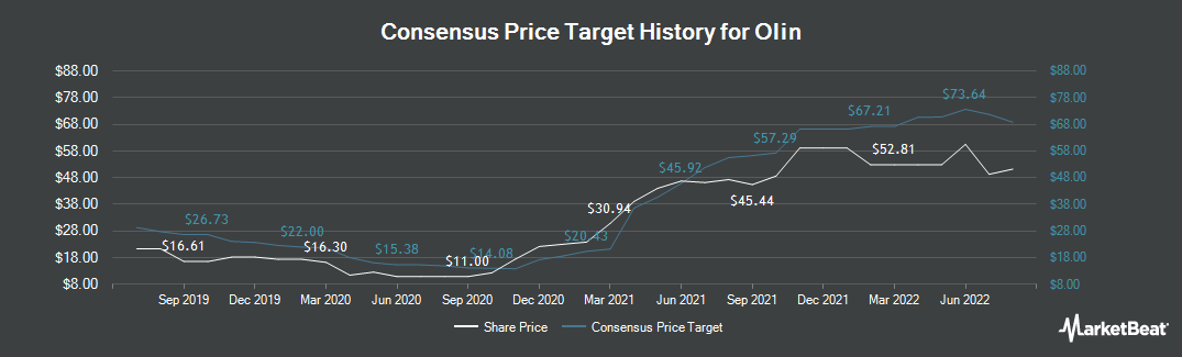 Price Target History for Olin Corporation (NYSE:OLN)