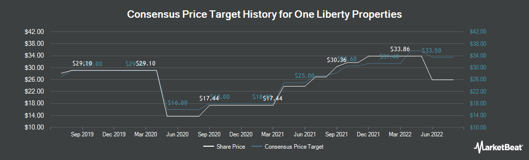 Price Target History for One Liberty Properties (NYSE:OLP)