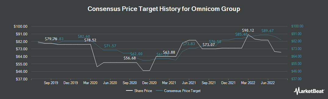 Price Target History for Omnicom Group (NYSE:OMC)