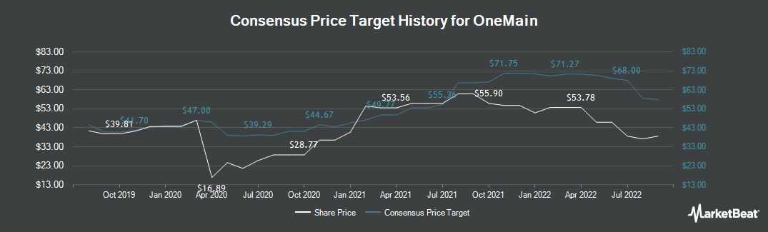 Price Target History for OneMain Holdings (NYSE:OMF)