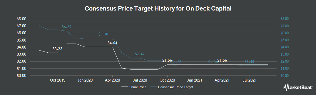 Price Target History for On Deck Capital (NYSE:ONDK)