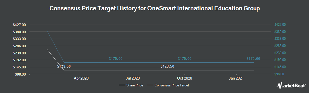 Price Target History for Higher One Holdings (NYSE:ONE)