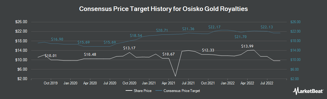 Price Target History for Osisko Gold Royalties (NYSE:OR)