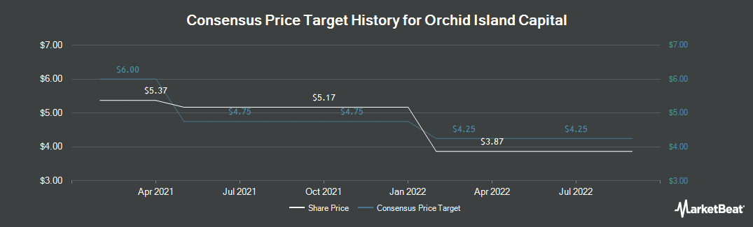 Price Target History for Orchid Island Capital (NYSE:ORC)