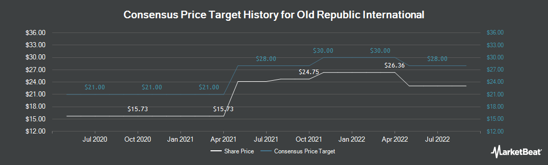 Price Target History for Old Republic International Corporation (NYSE:ORI)