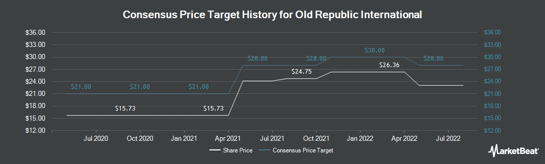 Price Target History for Old Republic International (NYSE:ORI)