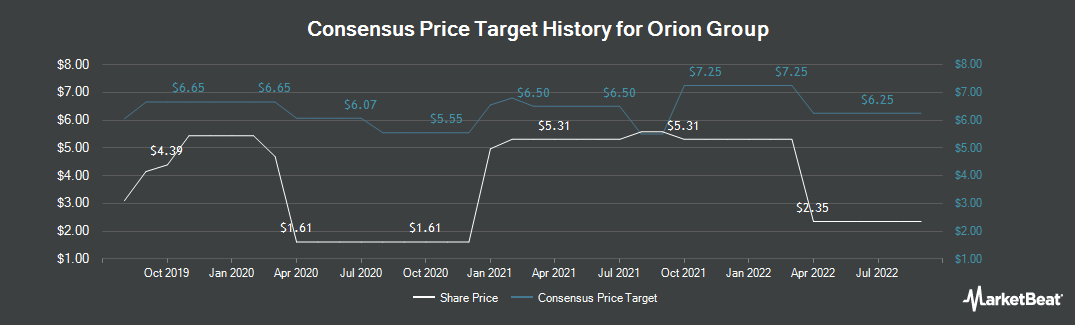 Price Target History for Orion Group Holdings (NYSE:ORN)