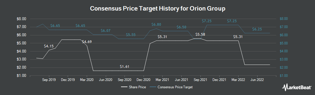 Price Target History for Orion Group (NYSE:ORN)