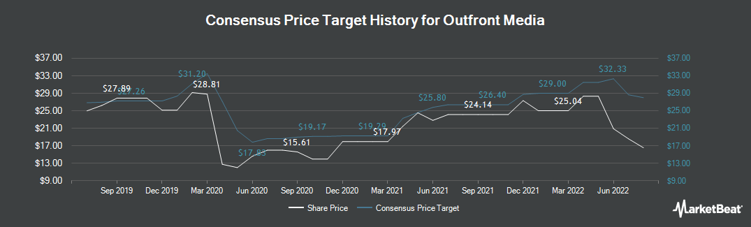 Price Target History for Outfront Media (NYSE:OUT)