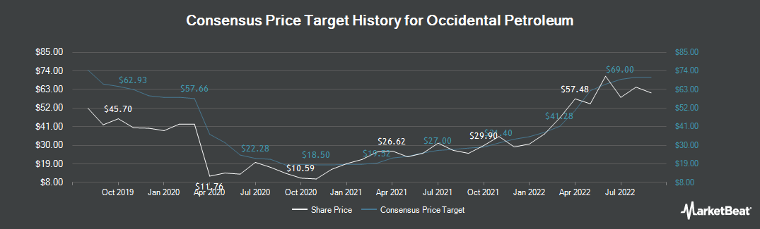 Price Target History for Occidental Petroleum (NYSE:OXY)