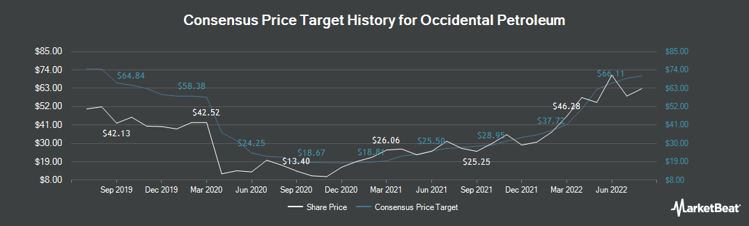 Price Target History for Occidental Petroleum Corporation (NYSE:OXY)