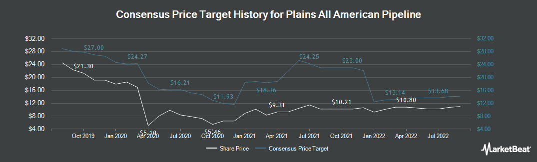 Price Target History for Plains All American Pipeline (NYSE:PAA)