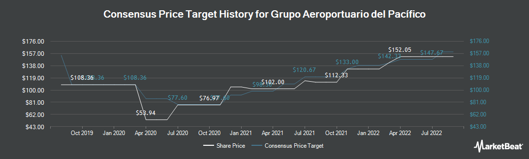 Price Target History for Grupo Aeroportr dl Pcfco SAB de CV (NYSE:PAC)