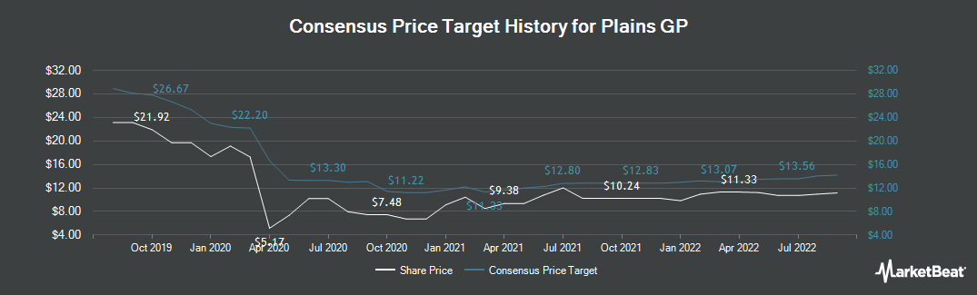 Price Target History for Plains GP (NYSE:PAGP)