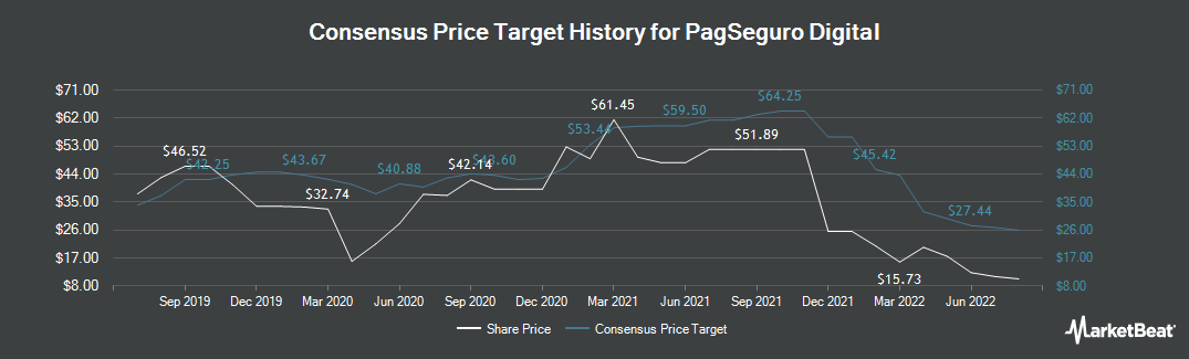 Price Target History for PagSeguro Digital (NYSE:PAGS)