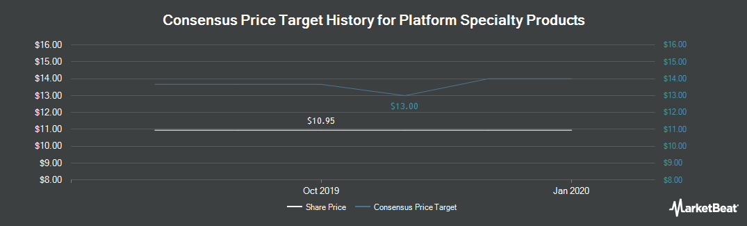 Price Target History for Platform Specialty Products (NYSE:PAH)