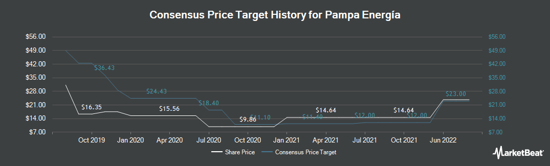 Price Target History for Pampa Energia (NYSE:PAM)