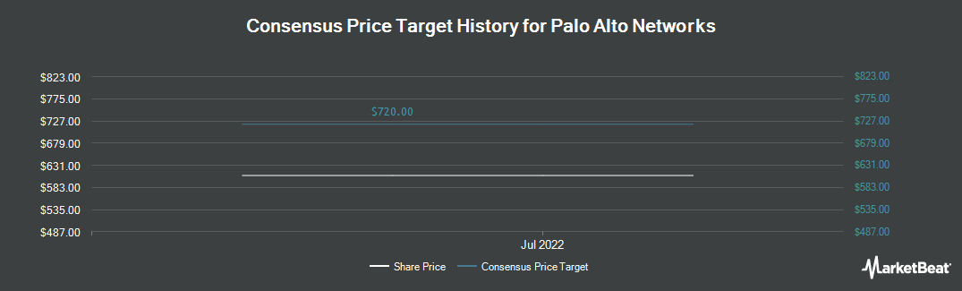 Price Target History for Palo Alto Networks (NYSE:PANW)
